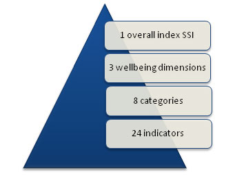 Sustainable Society Index - Wikipedia