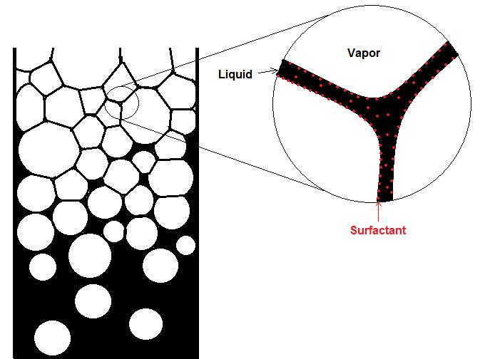 continuous foam separation