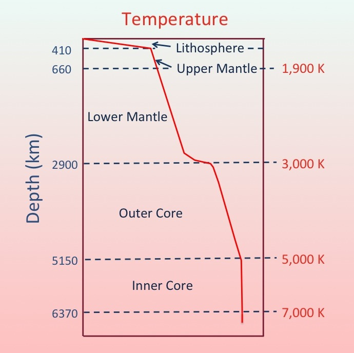 Geothermal gradient Wikipedia