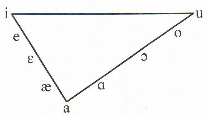 Triangel Englisch