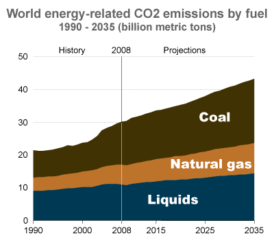 Politics Of Global Warming Wikipedia