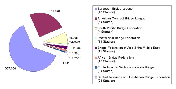 Zonas en que se divide el mundo para competir por las clasificaciones a la BB y VC