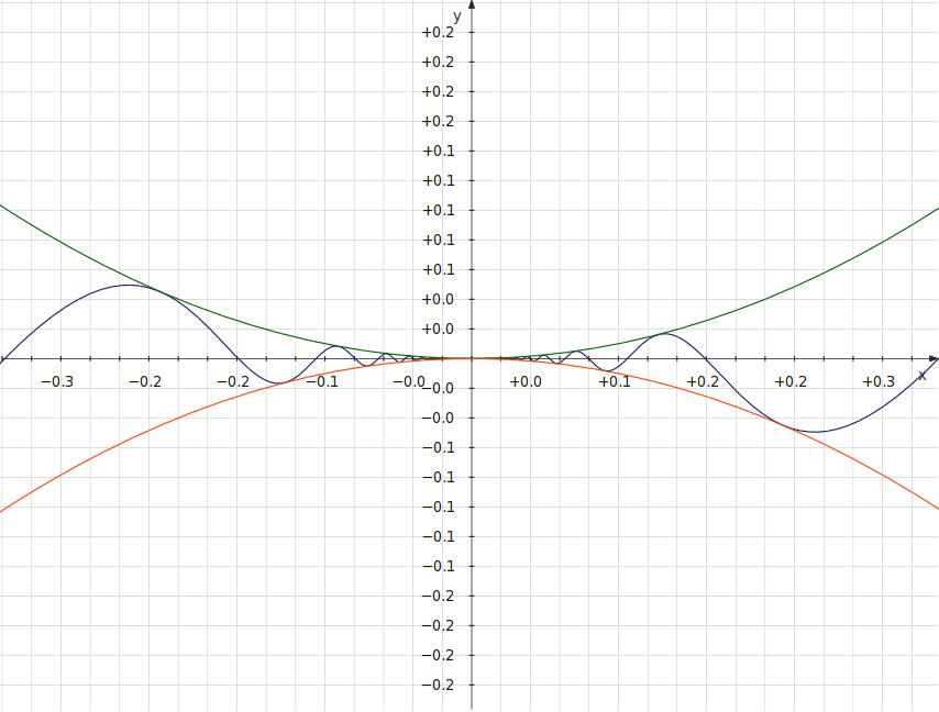 228 найти длину промежутка на числовой оси, на котором не выполняется неравенство (2x - 1)3(3x + 4)(x - 6)2 0