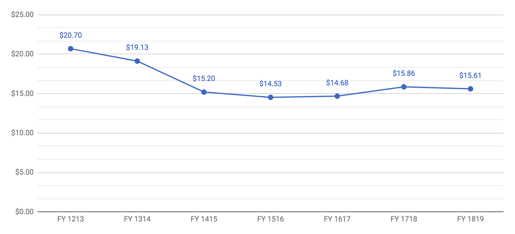 Average donation FY1819 from Fundraising Report