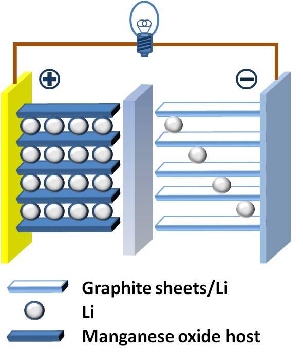 LFP Cathode Material