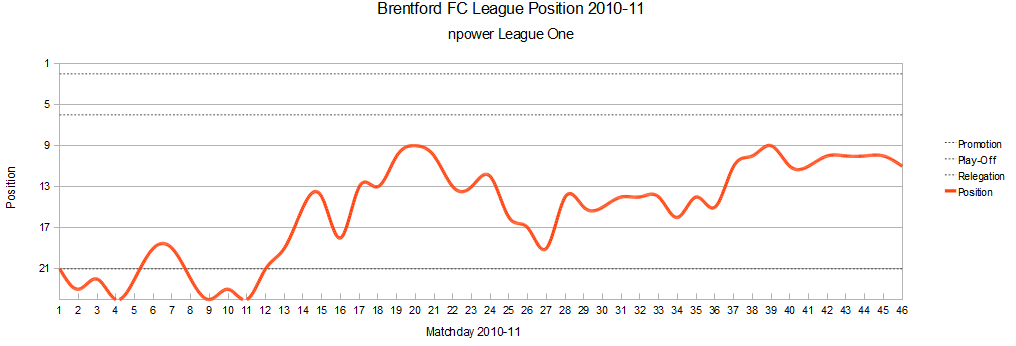 Brentford League Graph 2010-11.png