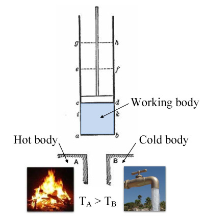 external image Carnot_engine_%28hot_body_-_working_body_-_cold_body%29.jpg