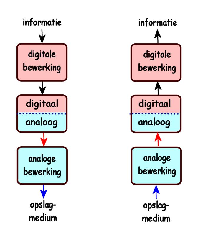 onder elkaar zetten met kommagetallen