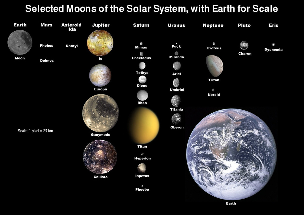 free solar system chart - photo #21