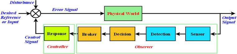 early warning system wikipedia
