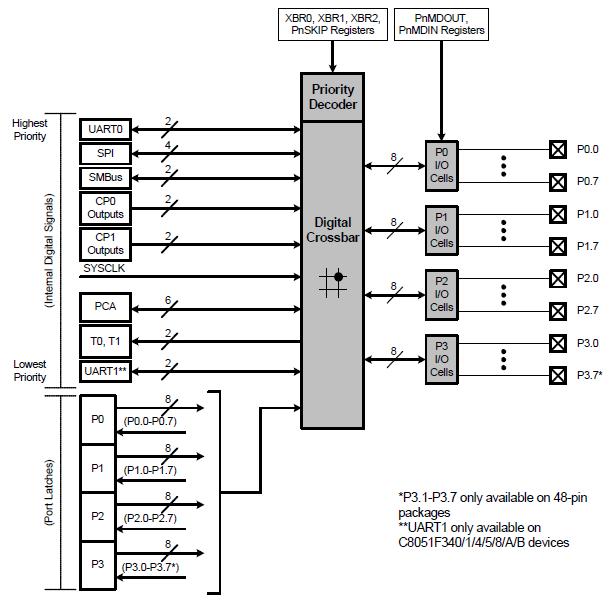 filefigure .. port io functional block diagram port  through, wiring diagram