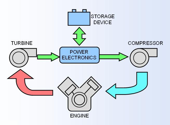 Emission Control 51063857 as well Products additionally Embedded System In Automobiles further Testimonials in addition Viewtopic. on performance 4 3 engine diagram