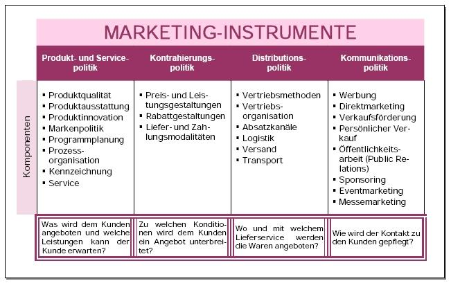marketinginstrument wikipedia - Verkaufsforderung Beispiele