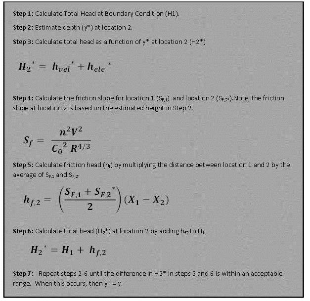 Standard step method - Wikipedia