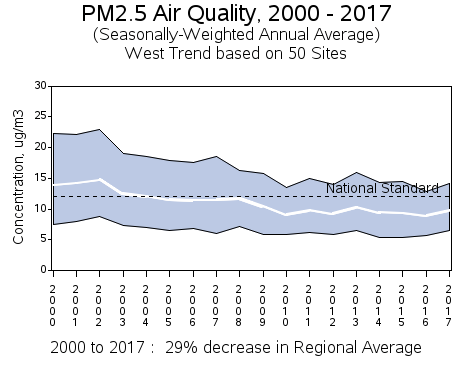 Air quality trends in the western United States ParticulateTrendWestUS.png