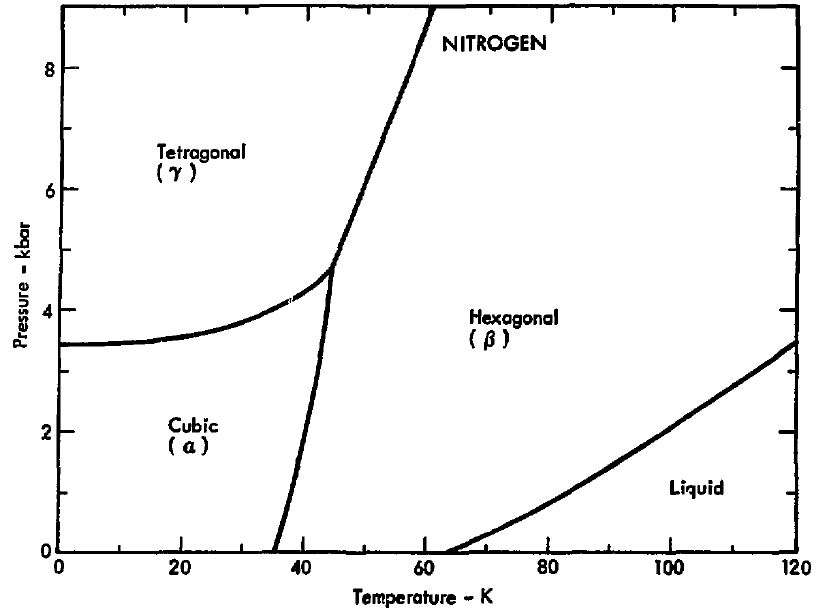 Filephase Diagram Of Nitrogen 1975g Wikimedia Commons