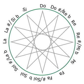http://upload.wikimedia.org/wikipedia/commons/c/c7/Pitch_class_space_star-ES.png