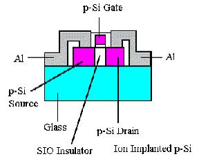 Transistor Poly-Si