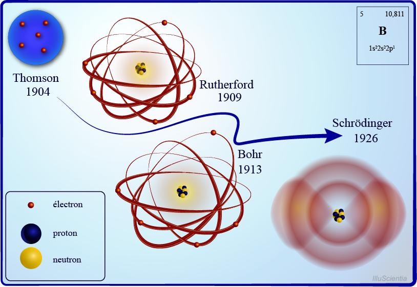 Fichier:Premiers modèles atomiques.png — Wikipédia