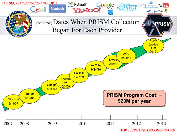 Dates when PRISM collection began for various services. In order: Microsoft, Yahoo, Google, Facebook, PalTalk, YouTube, Skype, AOL, Apple