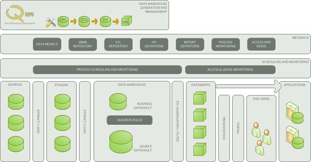 Data Warehouse Management Software Market in 360marketupdates.com