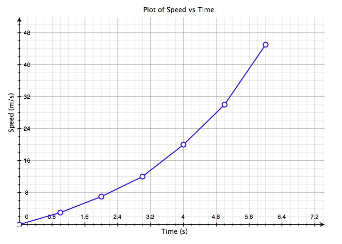 Bestand:ScientificGraphSpeedVsTime.jpeg