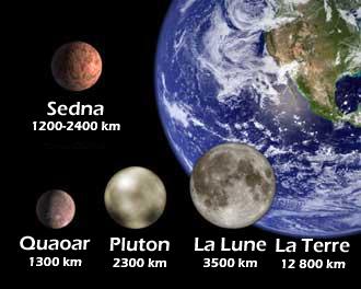 Comparaison de la taille de Sedna avec d'autres objets
