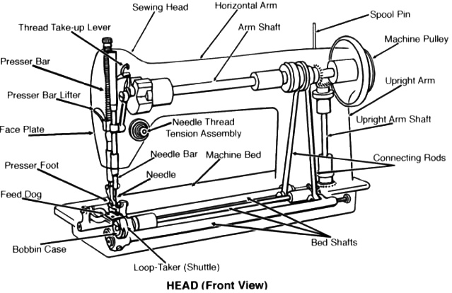 Sewing Machine Wikipedia Mesmerizing Flatbed Sewing Machine Wikipedia