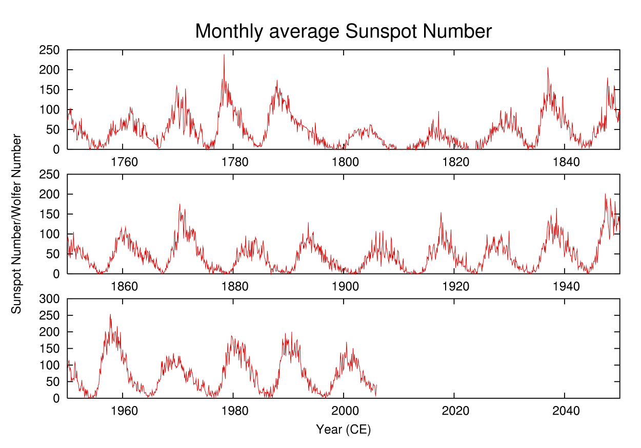 http://upload.wikimedia.org/wikipedia/commons/c/c7/Sunspot-number.png