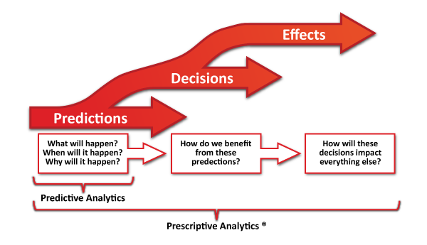 File:Three Phases of Analytics.png - Wikimedia Commons