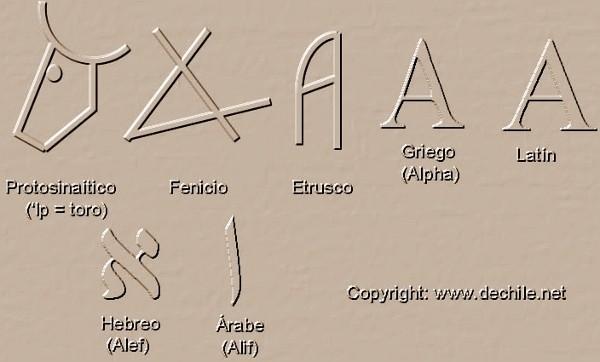 File:Tipos de letras durante la historia.jpg - Wikimedia