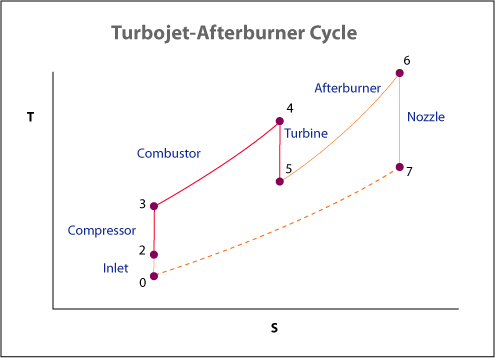 Turbojet-afterburner-cycle-kk-20050810.png