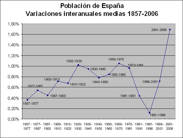 Archivo:Variaciones interanuales medias de la población española 1857-2006.png