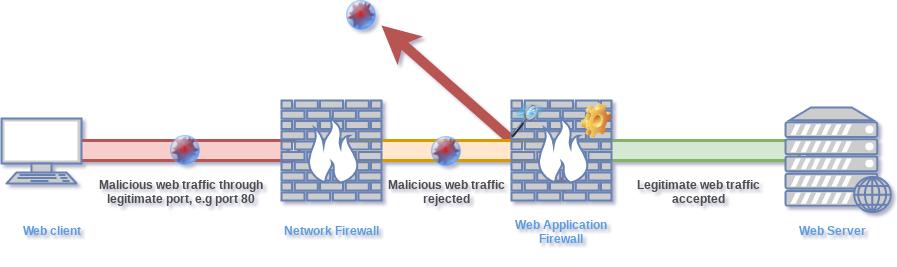Web Application Firewall Architecture