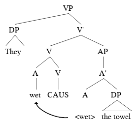 A tree demonstrating a causative verb