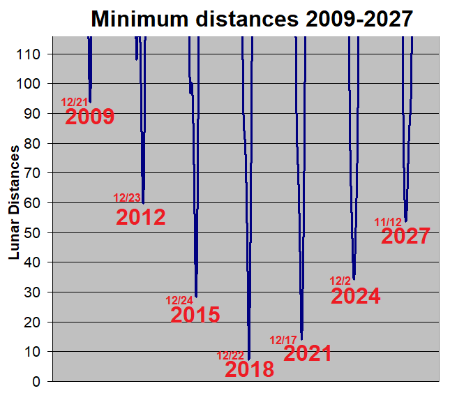 https://upload.wikimedia.org/wikipedia/commons/c/c8/2003_SD220_earth_distances_2009-2027.png