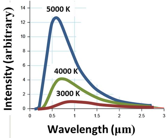 https://upload.wikimedia.org/wikipedia/commons/c/c8/Black-body_radiation_vs_wavelength.png