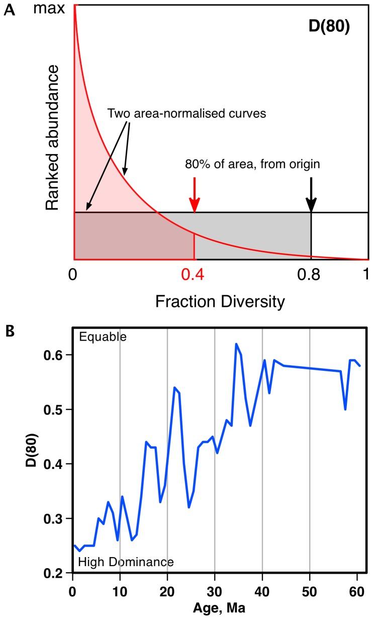 Marine Pay Chart 2015: Cenozoic-Planktonic-Marine-Diatom-Diversity-and-Correlation ,Chart