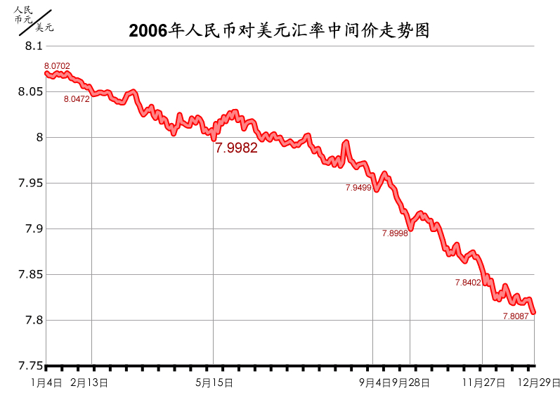 File Chart Of Rmb To Dollar 2006 Jpg