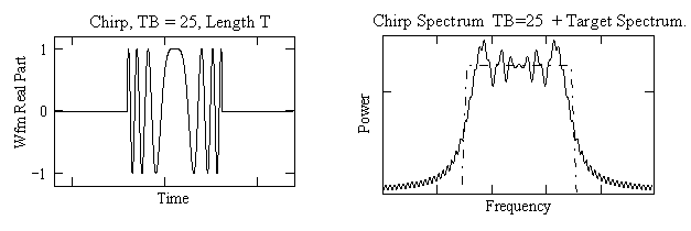 Chirp Waveform TB=25 and Target Spectrum.png