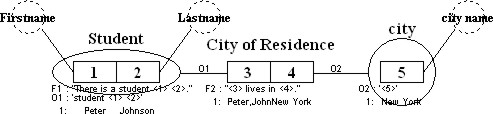 City of Residence shown graphically