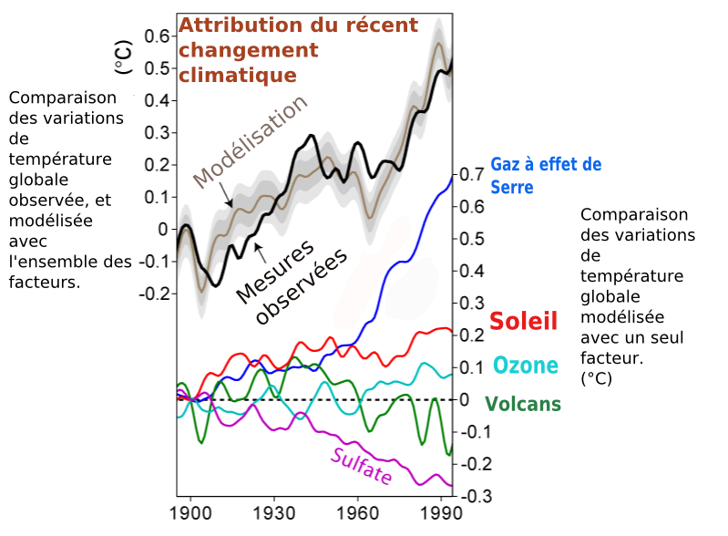 Climate_Change_Attribution_fr.png