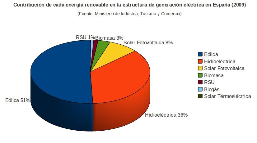 Energias Renovables España Energías Renovables a la