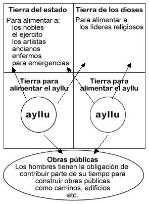organizacion social de los aztecas yahoo dating