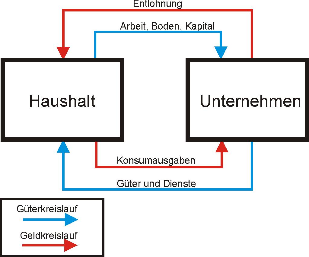 Datei:Einfacher Wirtschaftskreislauf.png – Wikipedia