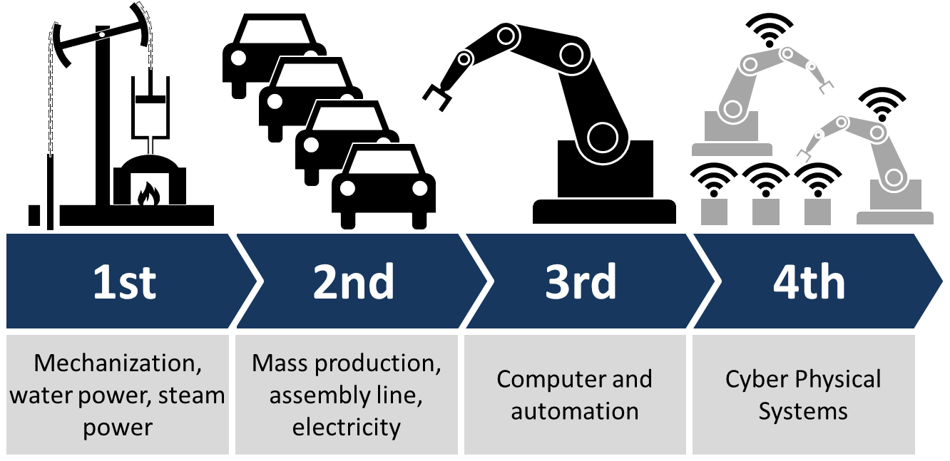 Industrie 4.0 the next industrial revolution