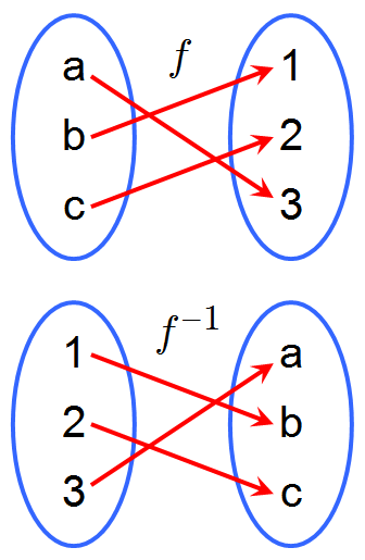 Inverse function - Wikipedia