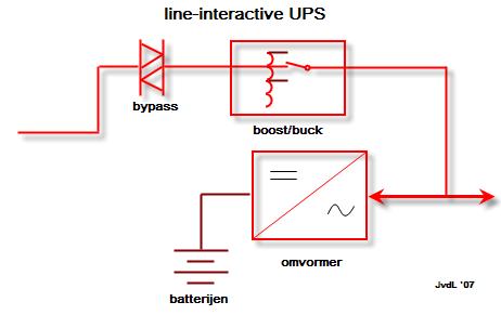 Sơ đồ tóm tắt nguyên lý của UPS: Line interactive