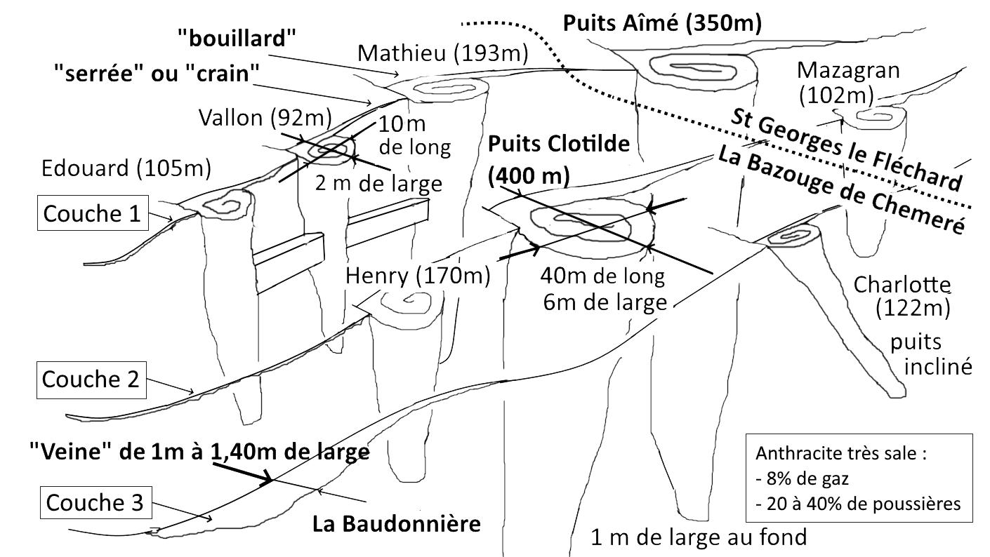 Les mines d'antracite de la Bazouge de Chemeré Mines_de_LBDC_et_SGLF