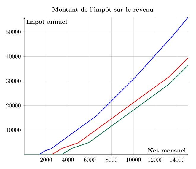 https://upload.wikimedia.org/wikipedia/commons/c/c8/Montant_de_l%27imp%C3%B4t_sur_le_revenu_2016.jpg